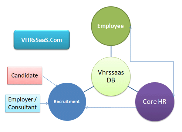 HR System Overview